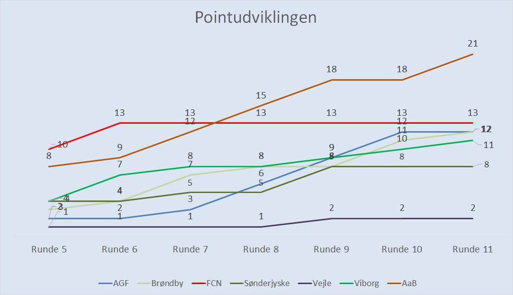 pointudvikling - bund 6.jpg